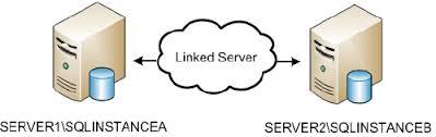 Tips para configurar servidor vinculado enMSSQL