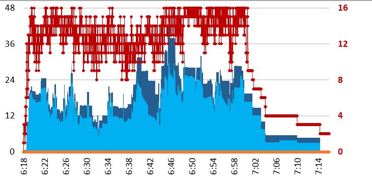 Configuración de memoria máxima sugerida para SQLServer